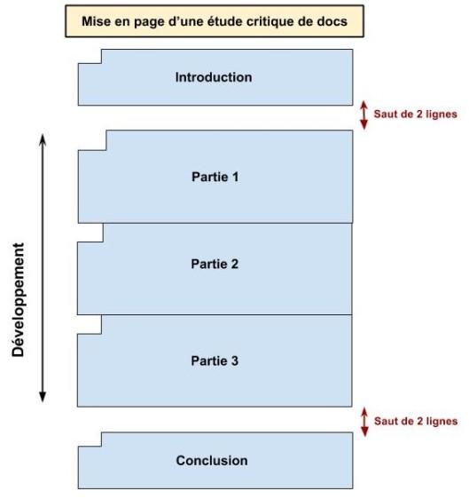 Mise en page d'une étude critique de docs