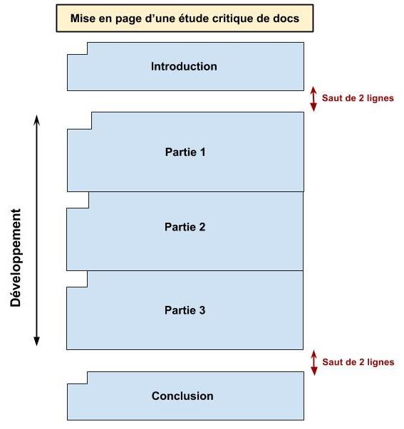Comment faire une dissertation en histoire geo